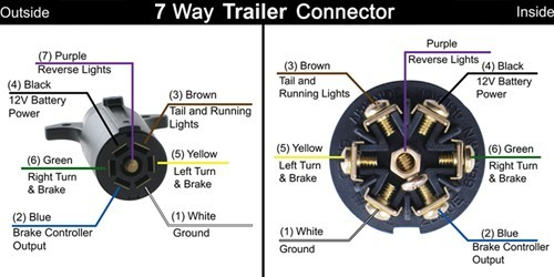 7 Way Trailer End Connector question ??? - Fibergl RV  Wire Scamp Wiring Diagram on trailer electrical connectors diagram, 6 pin trailer connector diagram, scamp accessories, scamp plumbing diagram, 4 1 haul system diagram,
