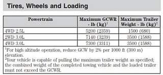 2012 Ford Escape AWD Towing.JPG