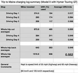 Trip Maine 2021 MX with trailer - charge summary.jpg