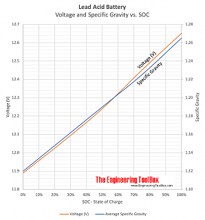 Click image for larger version  Name:lead-acid-battery-specific-gravity-charge-level.png Views:9 Size:96.1 KB ID:142154