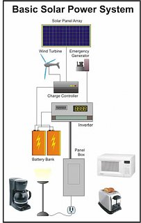 Click image for larger version  Name:Basic_Solar_Power_System.JPG Views:48 Size:21.1 KB ID:21669