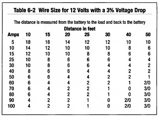 Wire gauge - amp ratings chart help! - Expedition Portal