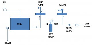 rv water pump wiring adding water pump fiberglass rv  adding water pump fiberglass rv