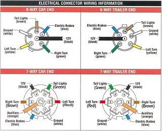 Click image for larger version  Name:Trailer-brake- wiringPlug-6& 7-pin- connector.JPG Views:16 Size:122.6 KB ID:30543