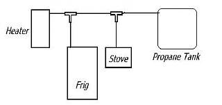 propane lines1.JPG
