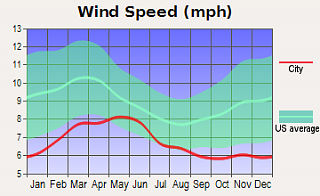 wind_speed.png